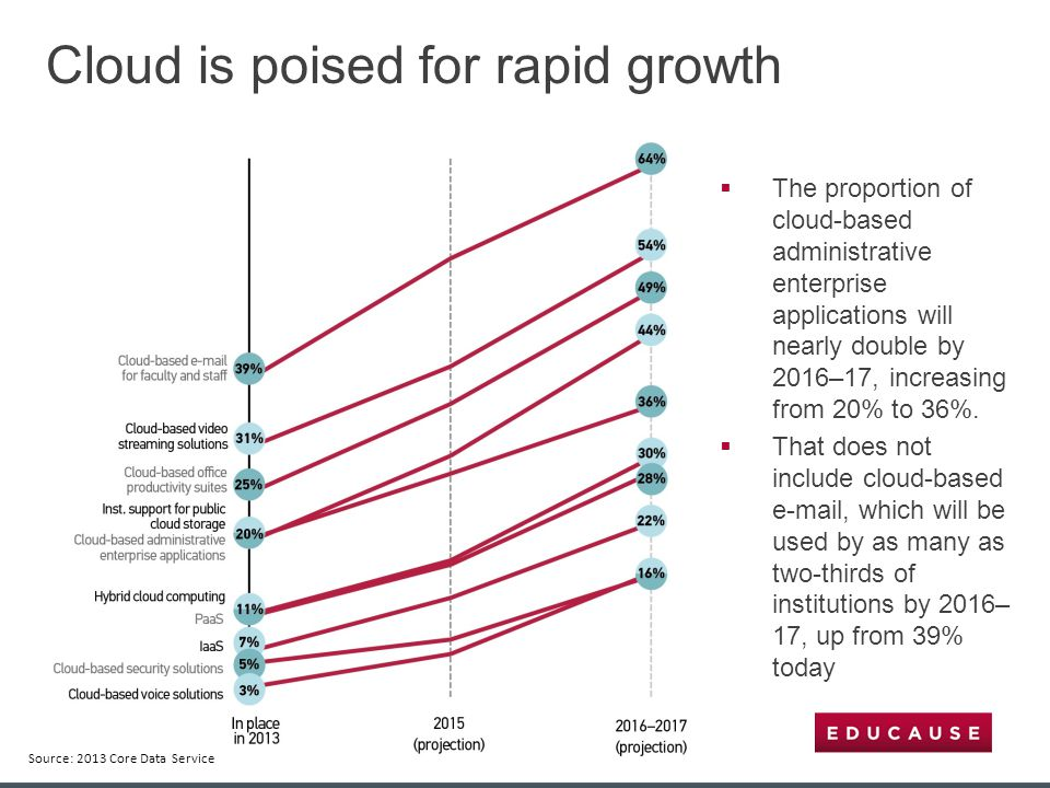  The proportion of cloud-based administrative enterprise applications will nearly double by 2016–17, increasing from 20% to 36%.