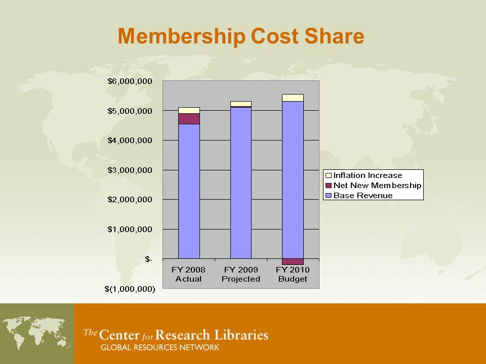 Membership Cost Share