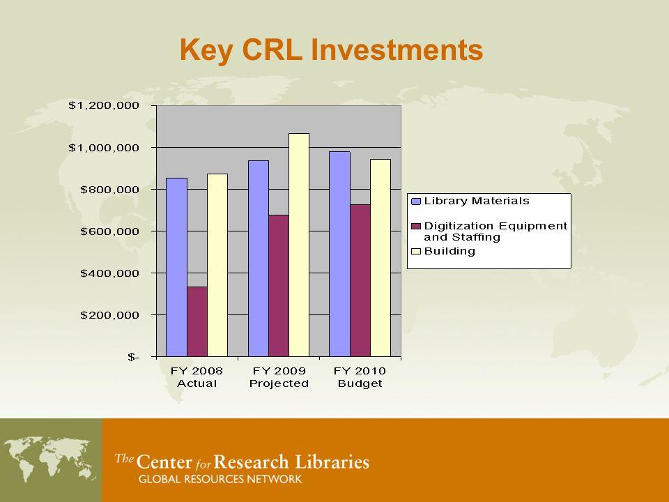 Key CRL Investments