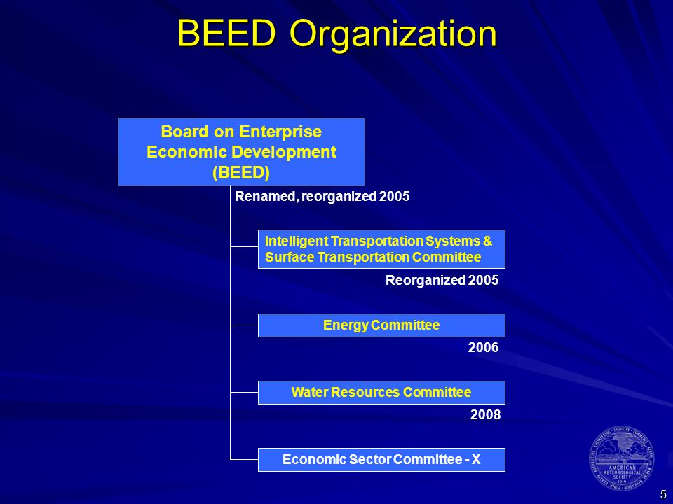 5 BEED Organization Intelligent Transportation Systems & Surface Transportation Committee Board on Enterprise Economic Development (BEED) Water Resources Committee Energy Committee Economic Sector Committee - X Renamed, reorganized 2005 Reorganized