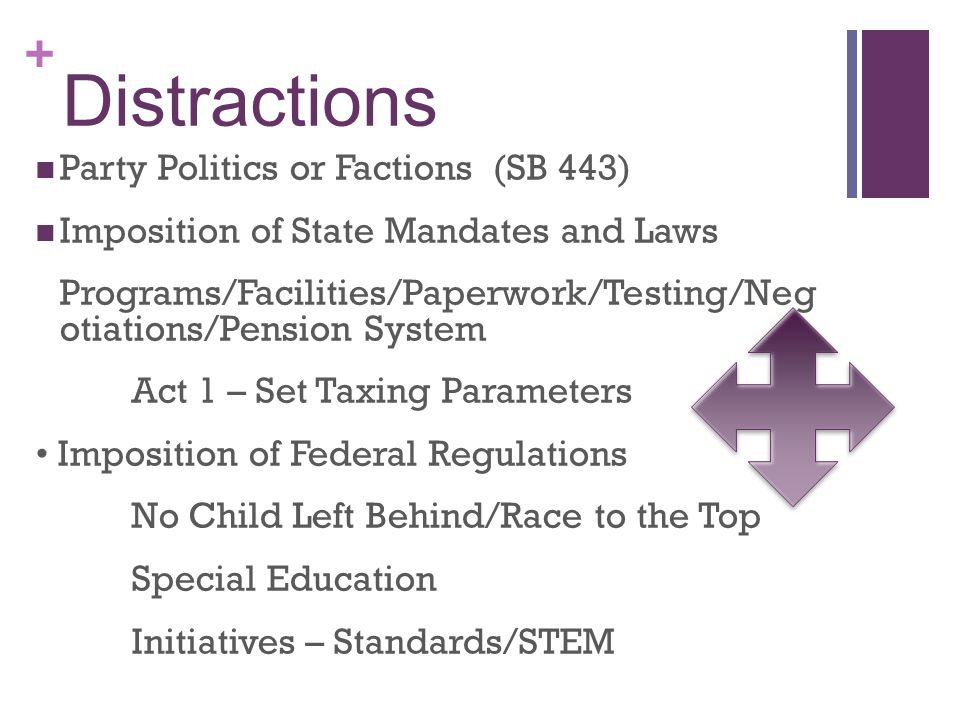 + Distractions Party Politics or Factions (SB 443) Imposition of State Mandates and Laws Programs/Facilities/Paperwork/Testing/Neg otiations/Pension System Act 1 – Set Taxing Parameters Imposition of Federal Regulations No Child Left Behind/Race to the Top Special Education Initiatives – Standards/STEM