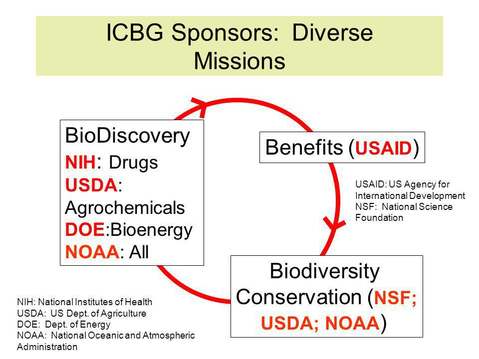 ICBG Sponsors: Diverse Missions Benefits ( USAID ) Biodiversity Conservation ( NSF; USDA; NOAA ) BioDiscovery NIH : Drugs USDA: Agrochemicals DOE:Bioenergy NOAA: All NIH: National Institutes of Health USDA: US Dept.