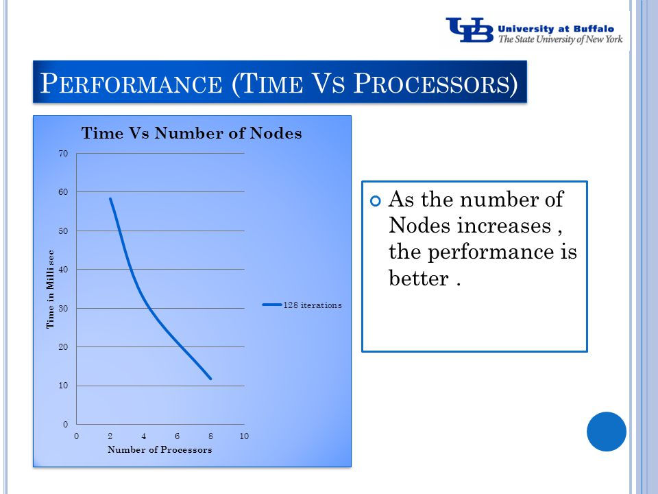 P ERFORMANCE (T IME V S P ROCESSORS ) As the number of Nodes increases, the performance is better.