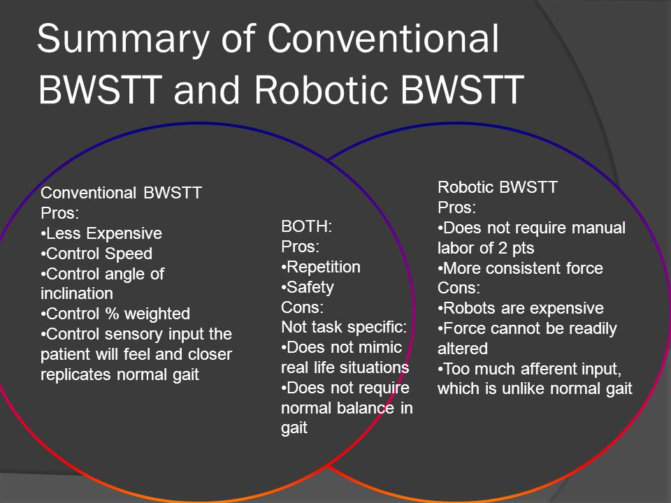 Summary of Conventional BWSTT and Robotic BWSTT Conventional BWSTT Pros: Less Expensive Control Speed Control angle of inclination Control % weighted Control sensory input the patient will feel and closer replicates normal gait BOTH: Pros: Repetition Safety Cons: Not task specific: Does not mimic real life situations Does not require normal balance in gait Robotic BWSTT Pros: Does not require manual labor of 2 pts More consistent force Cons: Robots are expensive Force cannot be readily altered Too much afferent input, which is unlike normal gait