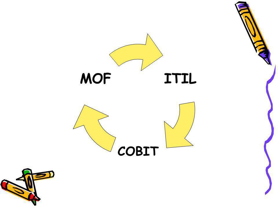 ITIL COBIT MOF