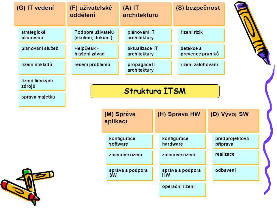 (G) IT vedení (A) IT architektura (F) uživatelské oddělení (M) Správa aplikací (H) Správa HW (D) Vývoj SW (S) bezpečnost strategické plánování plánování IT architektury plánování služeb aktualizace IT architektury propagace IT architektury Podpora uživatelů (školení, dokum.) HelpDesk – hlášení závad řízení rizik konfigurace software změnové řízení předprojektová příprava realizace správa a podpora SW správa majetku řízení nákladů konfigurace hardware změnové řízení správa a podpora HW řešení problémů operační řízení detekce a prevence průniků řízení zálohování řízení lidských zdrojů odbavení Struktura ITSM