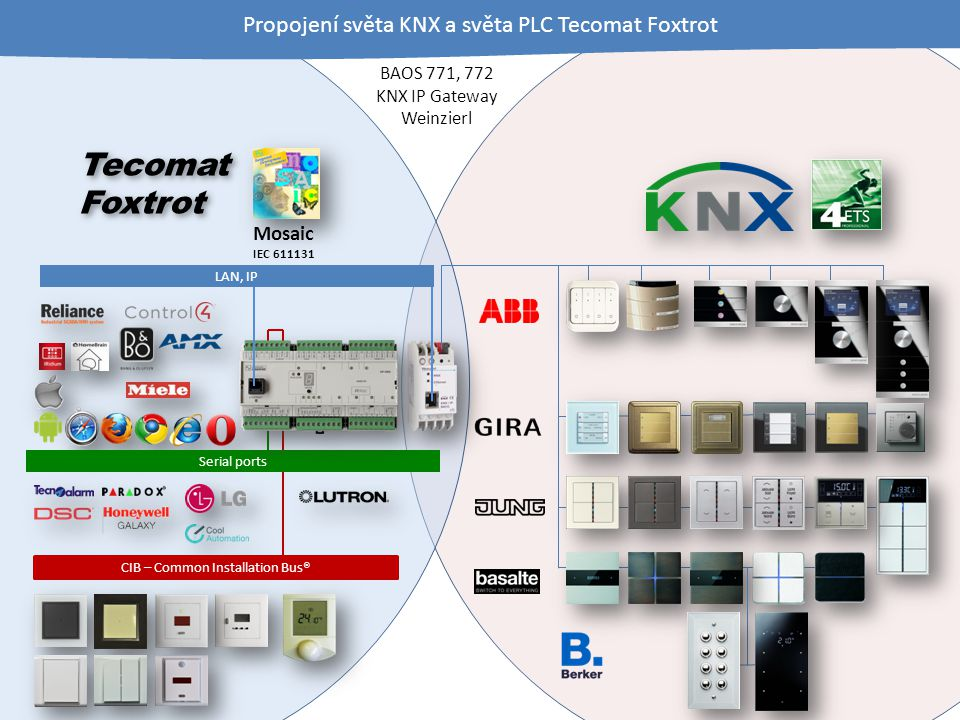 Tecomat Foxtrot Tecomat Foxtrot CIB – Common Installation Bus® BAOS 771, 772 KNX IP Gateway Weinzierl Serial ports Mosaic IEC 611131 Propojení světa KNX a světa PLC Tecomat Foxtrot LAN, IP