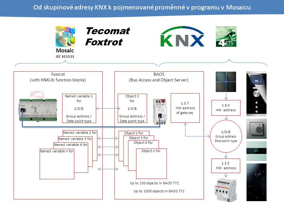 1/0/8 Group address Data point type 1.9.3 HW address 1.3.5 HW address 1.5.7 HW address of gateway Object 1 for 1/0/8 Group address / Data point type Object 2 for Object 3 for Object 4 for Object n for Up to 250 objects in BAOS 771 Up to 1000 objects in BAOS 772 BAOS (Bus Access and Object Server) Foxtrot (with KNXLib function blocks) Named variable 1 for 1/0/8 Group address / Data point type Named variable 2 forNamed variable 3 forNamed variable 4 forNamed variable n for Od skupinové adresy KNX k pojmenované proměnné v programu v Mosaicu Tecomat Foxtrot Mosaic IEC 611131