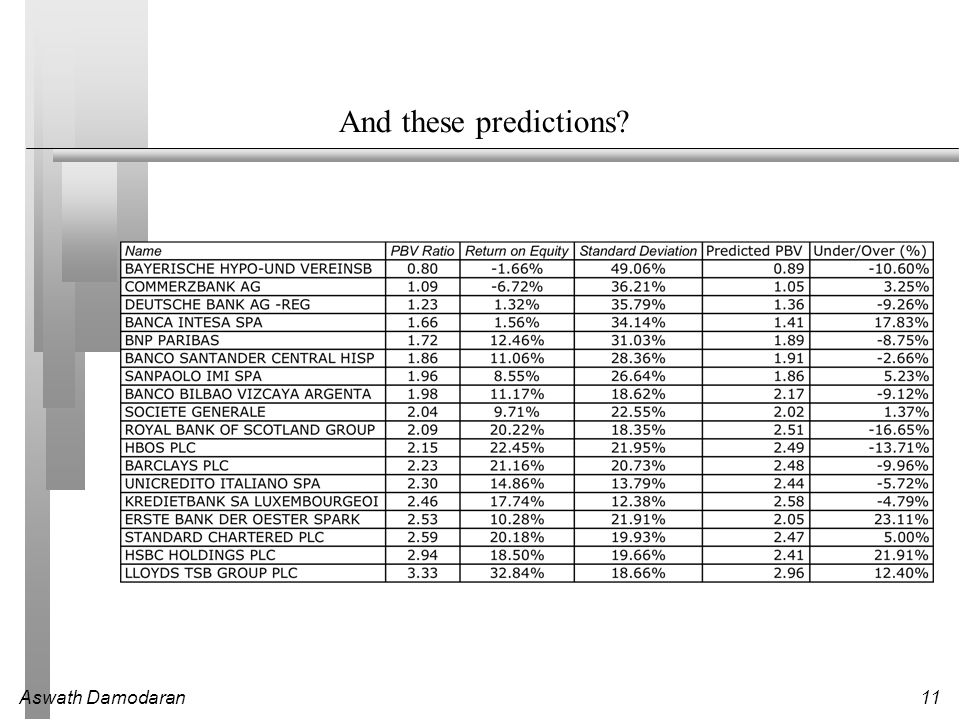 Aswath Damodaran11 And these predictions
