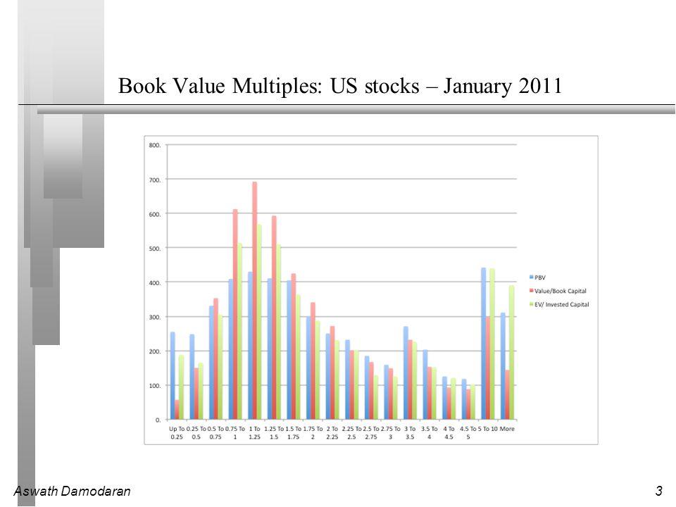 Aswath Damodaran14 Bringing it all together… Largest US stocks