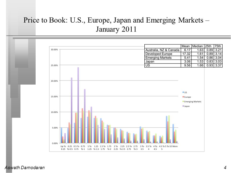 Aswath Damodaran4 Price to Book: U.S., Europe, Japan and Emerging Markets – January 2011
