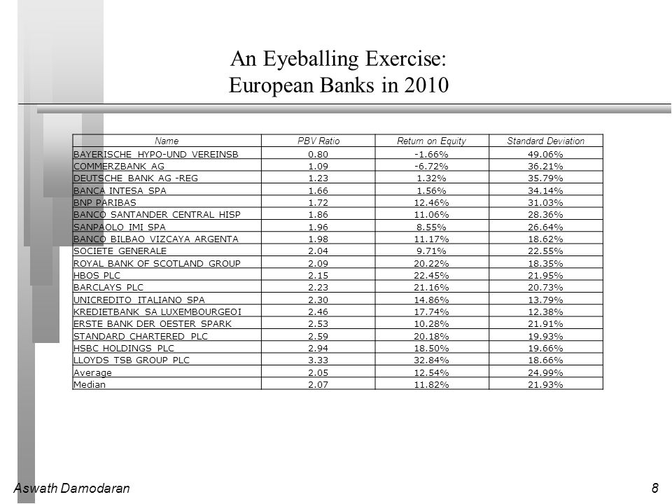 Aswath Damodaran8 An Eyeballing Exercise: European Banks in 2010 NamePBV RatioReturn on EquityStandard Deviation BAYERISCHE HYPO-UND VEREINSB %49.06% COMMERZBANK AG %36.21% DEUTSCHE BANK AG -REG %35.79% BANCA INTESA SPA %34.14% BNP PARIBAS %31.03% BANCO SANTANDER CENTRAL HISP %28.36% SANPAOLO IMI SPA %26.64% BANCO BILBAO VIZCAYA ARGENTA %18.62% SOCIETE GENERALE %22.55% ROYAL BANK OF SCOTLAND GROUP %18.35% HBOS PLC %21.95% BARCLAYS PLC %20.73% UNICREDITO ITALIANO SPA %13.79% KREDIETBANK SA LUXEMBOURGEOI %12.38% ERSTE BANK DER OESTER SPARK %21.91% STANDARD CHARTERED PLC %19.93% HSBC HOLDINGS PLC %19.66% LLOYDS TSB GROUP PLC %18.66% Average %24.99% Median %21.93%