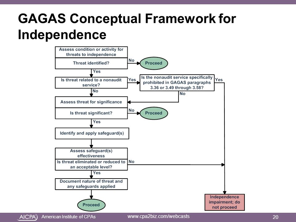 American Institute of CPAs www.cpa2biz.com/webcasts GAGAS Conceptual Framework for Independence 20