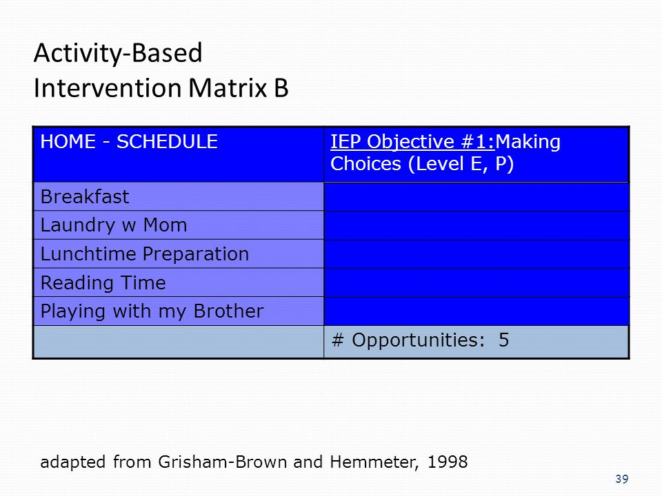 39 Activity-Based Intervention Matrix B HOME - SCHEDULEIEP Objective #1:Making Choices (Level E, P) BreakfastBlock center or housekeeping? Laundry w M