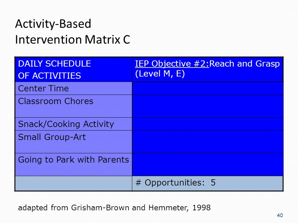 40 Activity-Based Intervention Matrix C DAILY SCHEDULE OF ACTIVITIES IEP Objective #2:Reach and Grasp (Level M, E) Center TimeBuild tower w/ blocks Cl