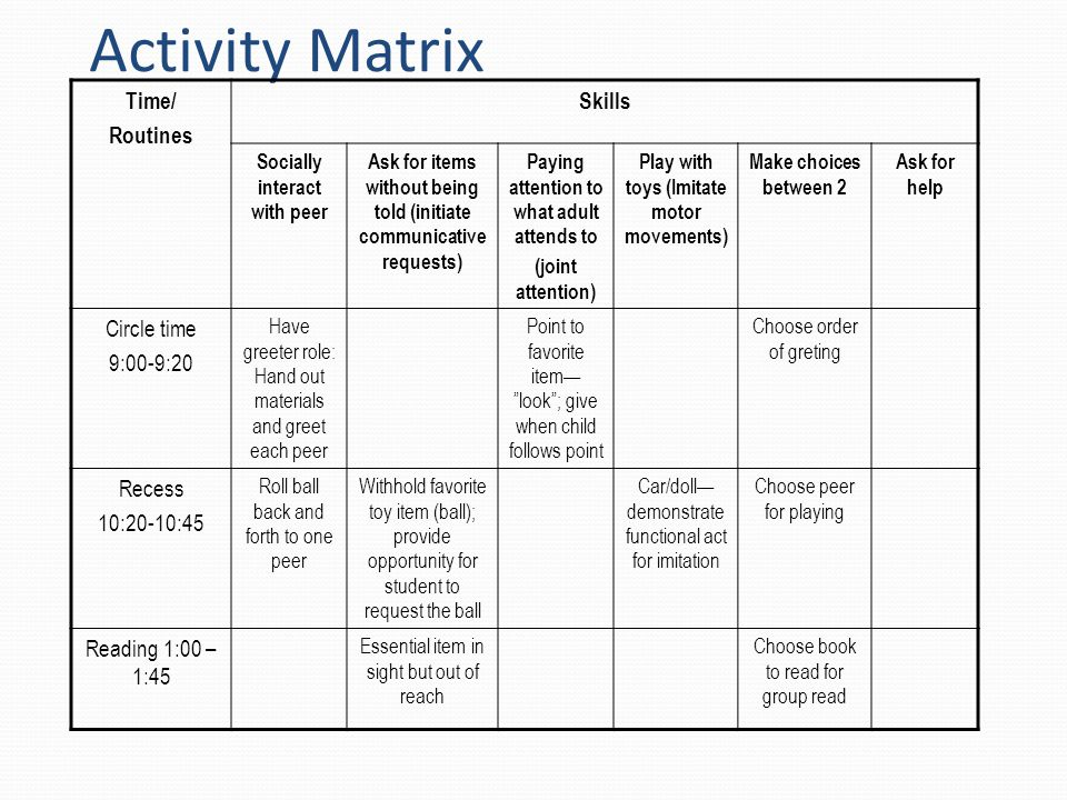 Activity Matrix Time/ Routines Skills Socially interact with peer Ask for items without being told (initiate communicative requests) Paying attention