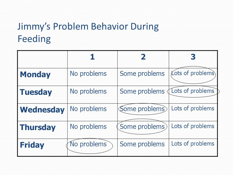 Jimmy's Problem Behavior During Feeding 123 Monday No problemsSome problems Lots of problems Tuesday No problemsSome problems Lots of problems Wednesd