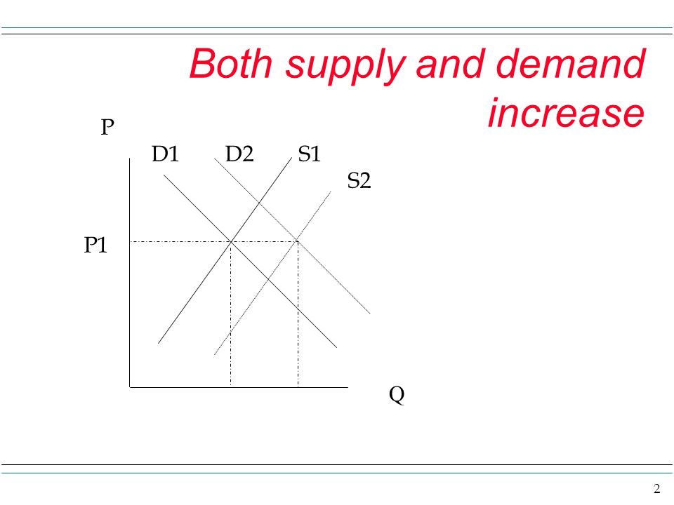 3 Both supply and demand change On the previous screen I have shown a situation where both supply and demand INCREASE, and in fact they increase by the same amount.