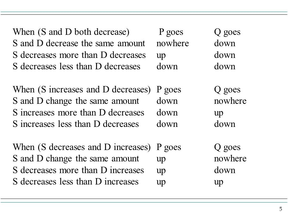 5 When (S and D both decrease) P goesQ goes S and D decrease the same amountnowheredown S decreases more than D decreasesupdown S decreases less than D decreasesdowndown When (S increases and D decreases) P goesQ goes S and D change the same amountdown nowhere S increases more than D decreasesdownup S increases less than D decreasesdowndown When (S decreases and D increases) P goesQ goes S and D change the same amountup nowhere S decreases more than D increasesupdown S decreases less than D increasesupup