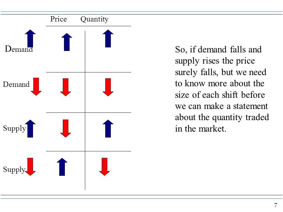 7 Price Quantity D emand Supply So, if demand falls and supply rises the price surely falls, but we need to know more about the size of each shift before we can make a statement about the quantity traded in the market.