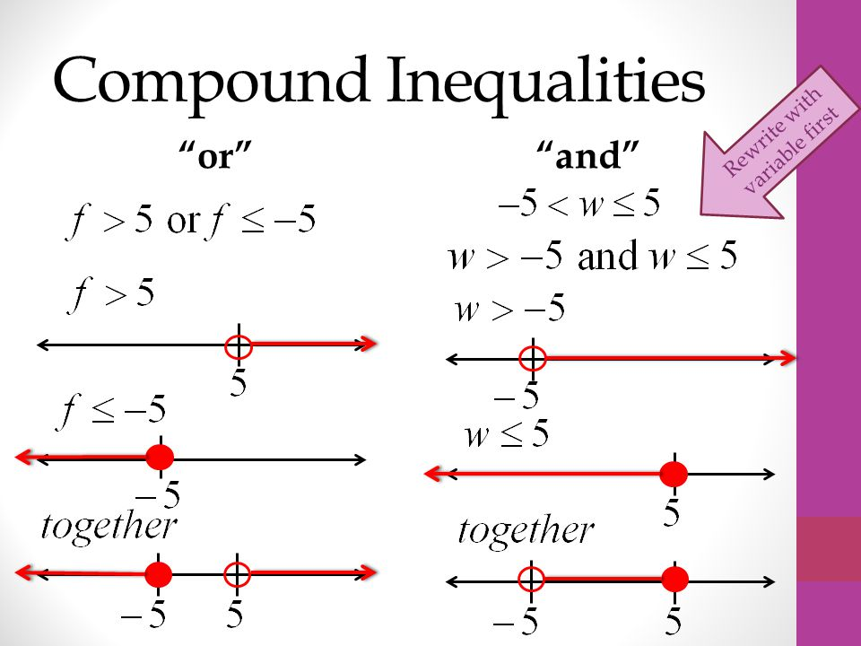 Compound Inequalities or and Rewrite with variable first