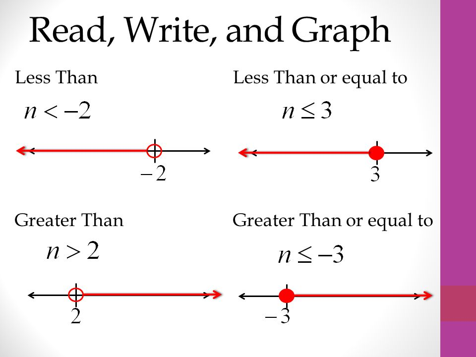 Read, Write, and Graph Greater Than Less Than Greater Than or equal to Less Than or equal to