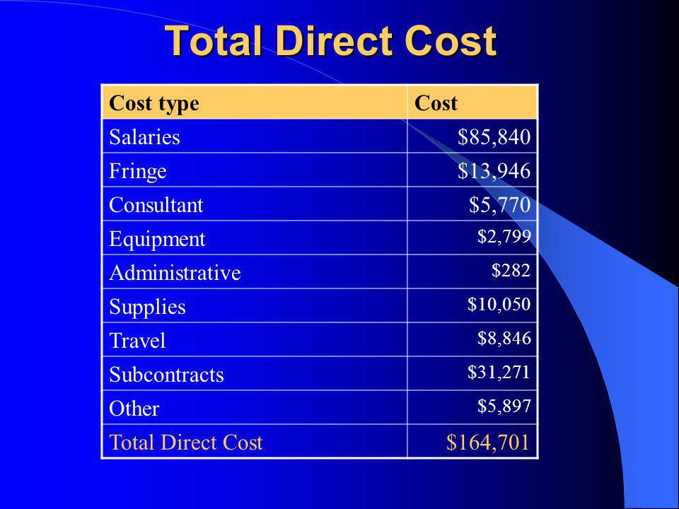 Total Direct Cost Cost typeCost Salaries$85,840 Fringe$13,946 Consultant$5,770 Equipment $2,799 Administrative $282 Supplies $10,050 Travel $8,846 Subcontracts $31,271 Other $5,897 Total Direct Cost$164,701