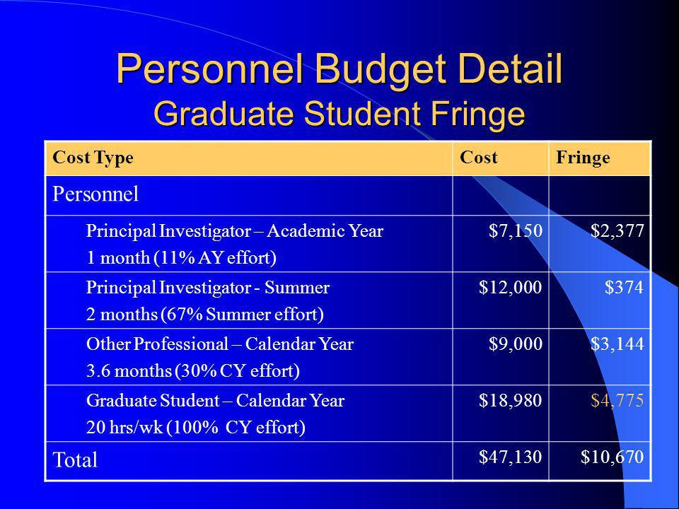 Personnel Budget Detail Graduate Student Fringe Cost TypeCostFringe Personnel Principal Investigator – Academic Year 1 month (11% AY effort) $7,150$2,377 Principal Investigator - Summer 2 months (67% Summer effort) $12,000$374 Other Professional – Calendar Year 3.6 months (30% CY effort) $9,000$3,144 Graduate Student – Calendar Year 20 hrs/wk (100% CY effort) $18,980$4,775 Total $47,130$10,670