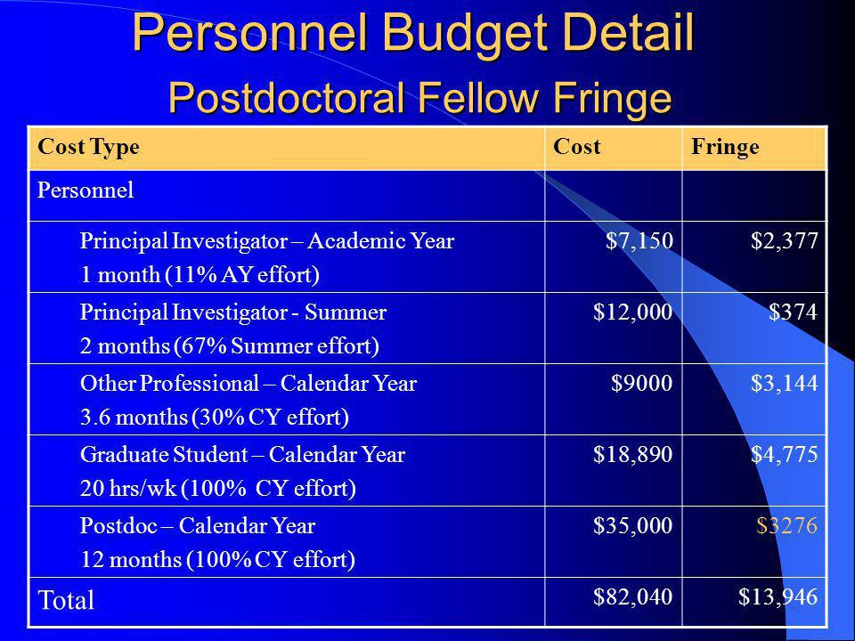 Personnel Budget Detail Postdoctoral Fellow Fringe Cost TypeCostFringe Personnel Principal Investigator – Academic Year 1 month (11% AY effort) $7,150$2,377 Principal Investigator - Summer 2 months (67% Summer effort) $12,000$374 Other Professional – Calendar Year 3.6 months (30% CY effort) $9000$3,144 Graduate Student – Calendar Year 20 hrs/wk (100% CY effort) $18,890$4,775 Postdoc – Calendar Year 12 months (100% CY effort) $35,000$3276 Total $82,040$13,946