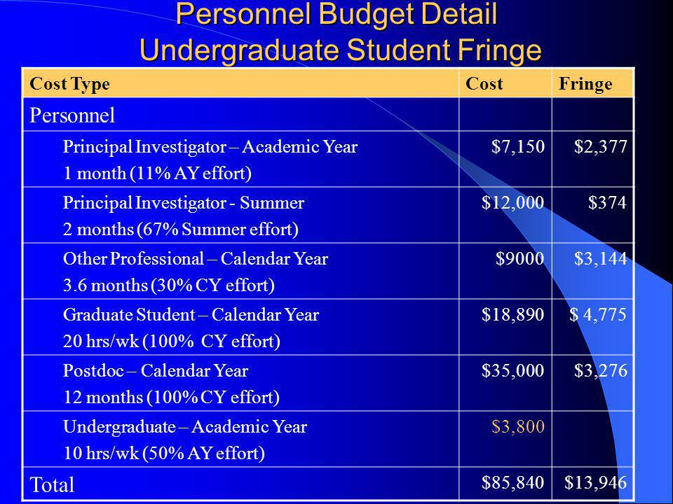 Personnel Budget Detail Undergraduate Student Fringe Cost TypeCostFringe Personnel Principal Investigator – Academic Year 1 month (11% AY effort) $7,150$2,377 Principal Investigator - Summer 2 months (67% Summer effort) $12,000$374 Other Professional – Calendar Year 3.6 months (30% CY effort) $9000$3,144 Graduate Student – Calendar Year 20 hrs/wk (100% CY effort) $18,890$ 4,775 Postdoc – Calendar Year 12 months (100% CY effort) $35,000$3,276 Undergraduate – Academic Year 10 hrs/wk (50% AY effort) $3,800 Total $85,840$13,946