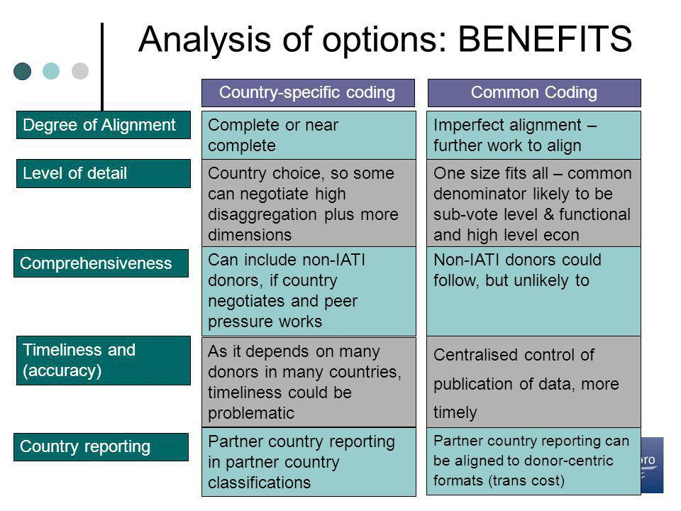 Analysis of options: BENEFITS Country-specific codingCommon Coding Degree of AlignmentComplete or near complete Imperfect alignment – further work to align Level of detailCountry choice, so some can negotiate high disaggregation plus more dimensions One size fits all – common denominator likely to be sub-vote level & functional and high level econ Comprehensiveness Can include non-IATI donors, if country negotiates and peer pressure works Non-IATI donors could follow, but unlikely to Timeliness and (accuracy) As it depends on many donors in many countries, timeliness could be problematic Centralised control of publication of data, more timely Country reporting Partner country reporting in partner country classifications Partner country reporting can be aligned to donor-centric formats (trans cost)