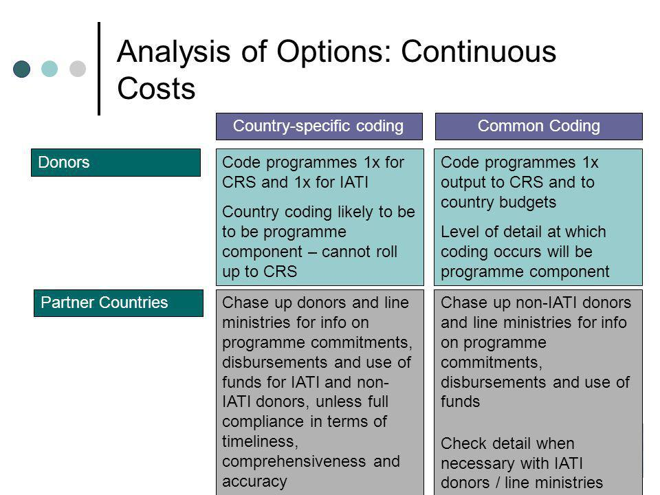 Country-specific codingCommon Coding DonorsCode programmes 1x for CRS and 1x for IATI Country coding likely to be to be programme component – cannot roll up to CRS Code programmes 1x output to CRS and to country budgets Level of detail at which coding occurs will be programme component Partner CountriesChase up donors and line ministries for info on programme commitments, disbursements and use of funds for IATI and non- IATI donors, unless full compliance in terms of timeliness, comprehensiveness and accuracy Chase up non-IATI donors and line ministries for info on programme commitments, disbursements and use of funds Check detail when necessary with IATI donors / line ministries Analysis of Options: Continuous Costs