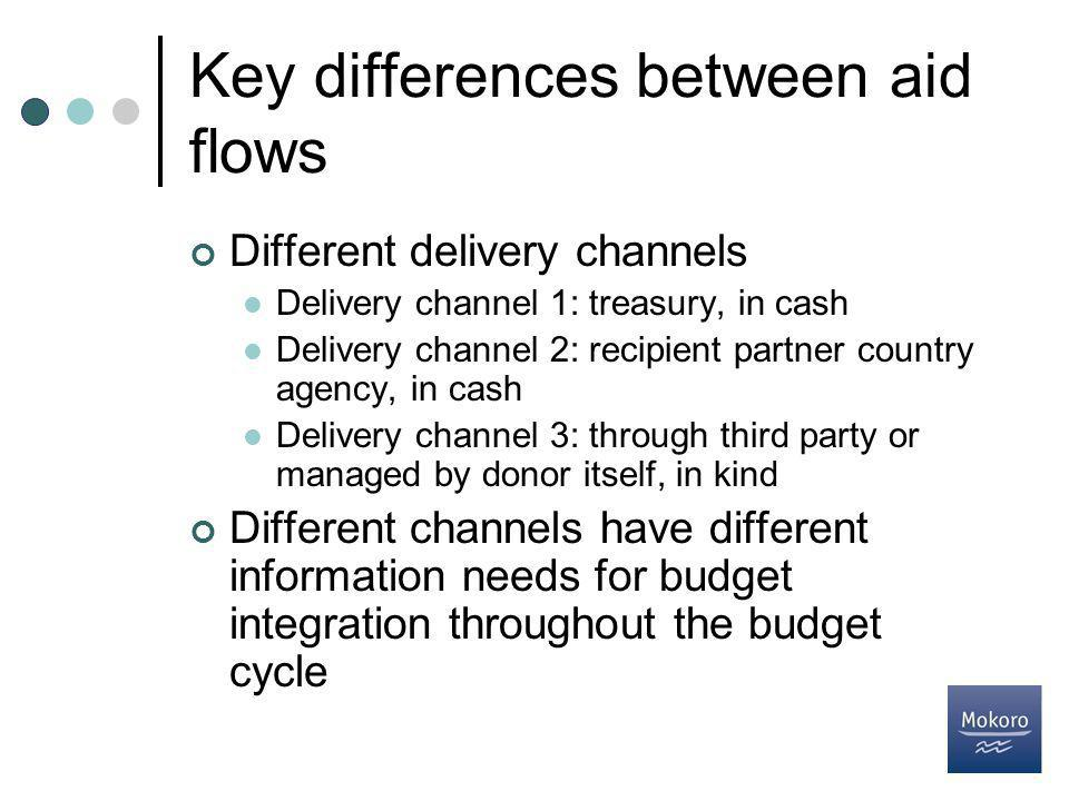 Key differences between aid flows Different delivery channels Delivery channel 1: treasury, in cash Delivery channel 2: recipient partner country agency, in cash Delivery channel 3: through third party or managed by donor itself, in kind Different channels have different information needs for budget integration throughout the budget cycle