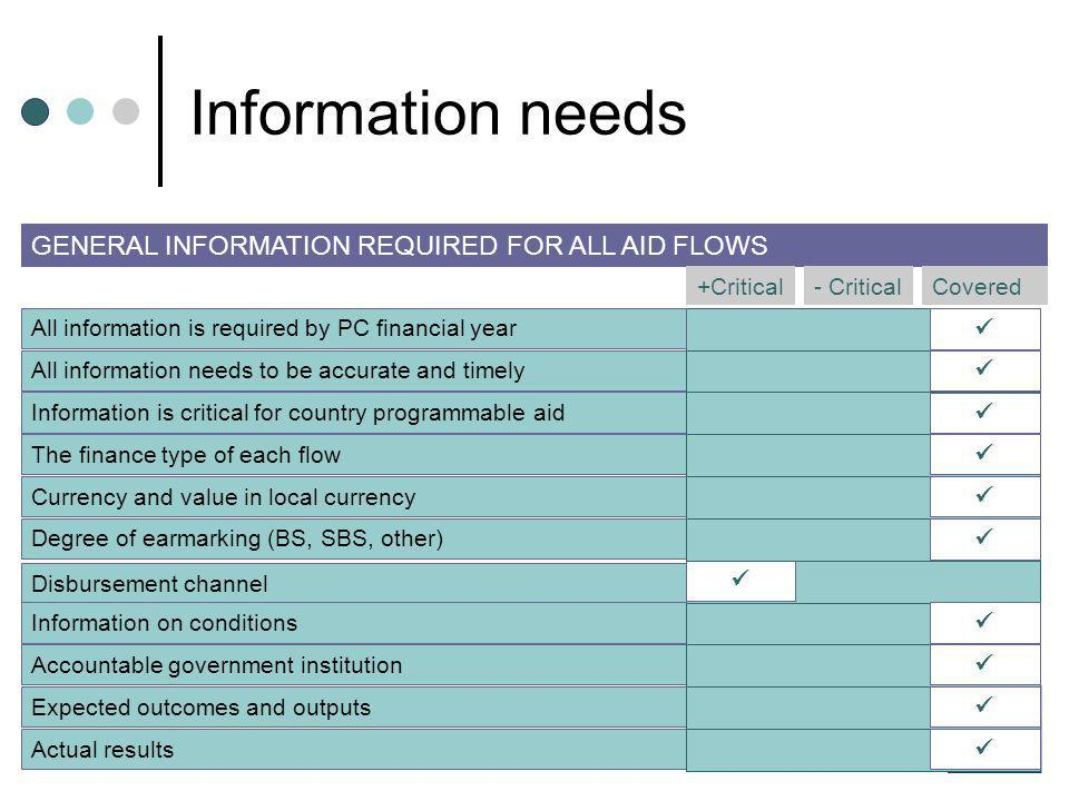 Information needs GENERAL INFORMATION REQUIRED FOR ALL AID FLOWS +Critical- Critical All information is required by PC financial year All information needs to be accurate and timely Information is critical for country programmable aid The finance type of each flow Currency and value in local currency Degree of earmarking (BS, SBS, other) Disbursement channel Information on conditions Accountable government institution Expected outcomes and outputs Actual results Covered