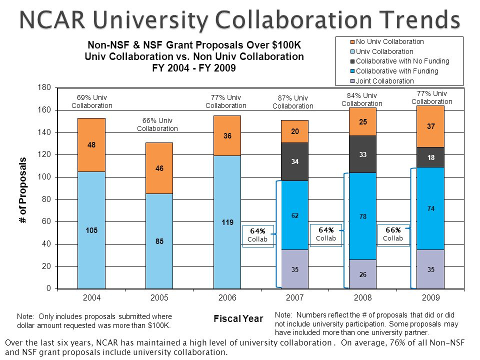 Over the last six years, NCAR has maintained a high level of university collaboration.