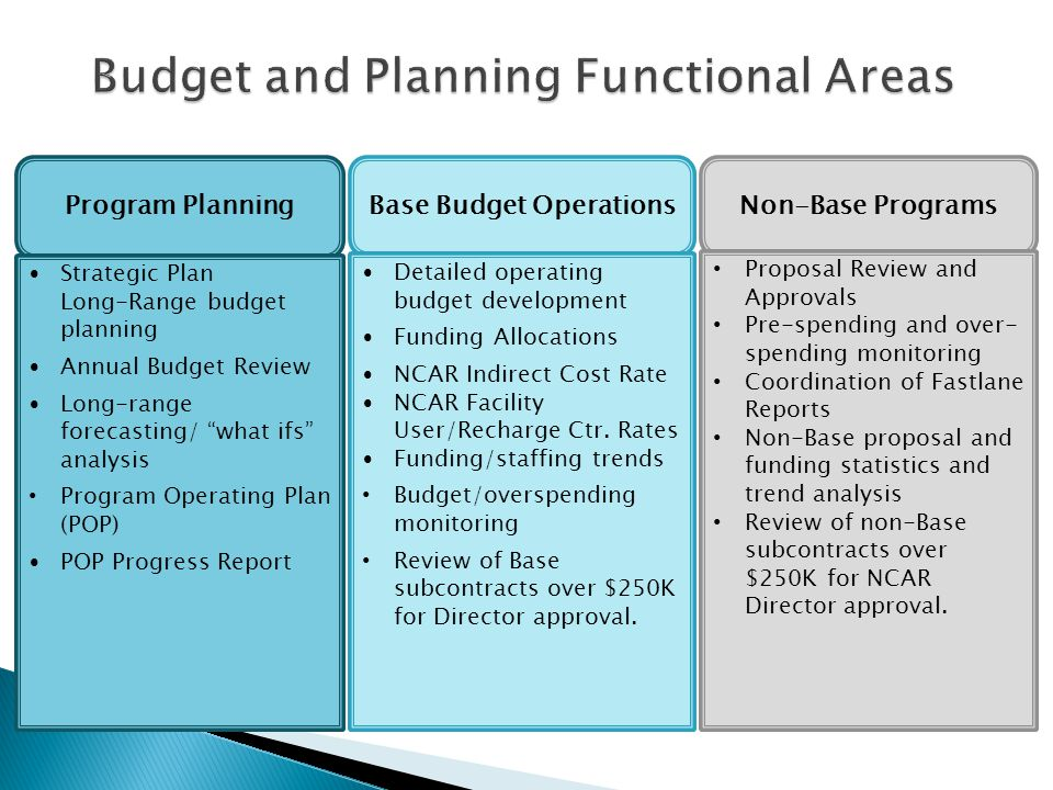 Base Budget Operations Detailed operating budget development Funding Allocations NCAR Indirect Cost Rate NCAR Facility User/Recharge Ctr.