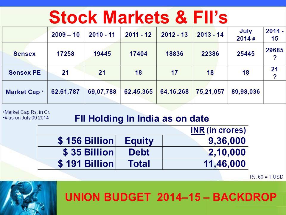 UNION BUDGET 2014–15 – BACKDROP INR (in crores) $ 156 BillionEquity9,36,000 $ 35 BillionDebt2,10,000 $ 191 BillionTotal11,46,000 Market Cap Rs. in Cr.