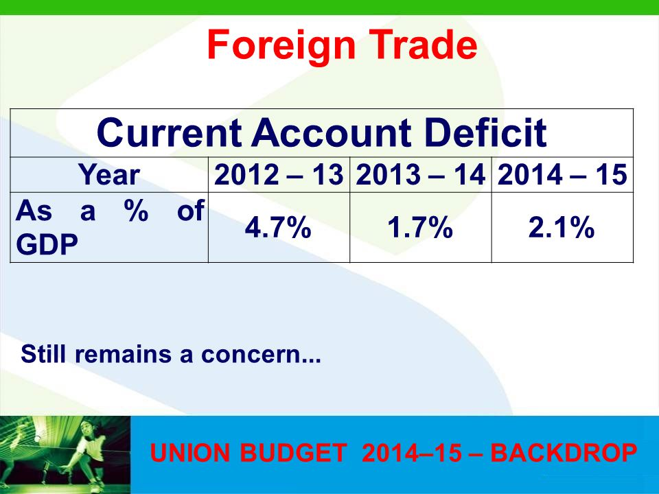UNION BUDGET 2014–15 – BACKDROP Current Account Deficit Year2012 – 132013 – 142014 – 15 As a % of GDP 4.7%1.7%2.1% Still remains a concern...