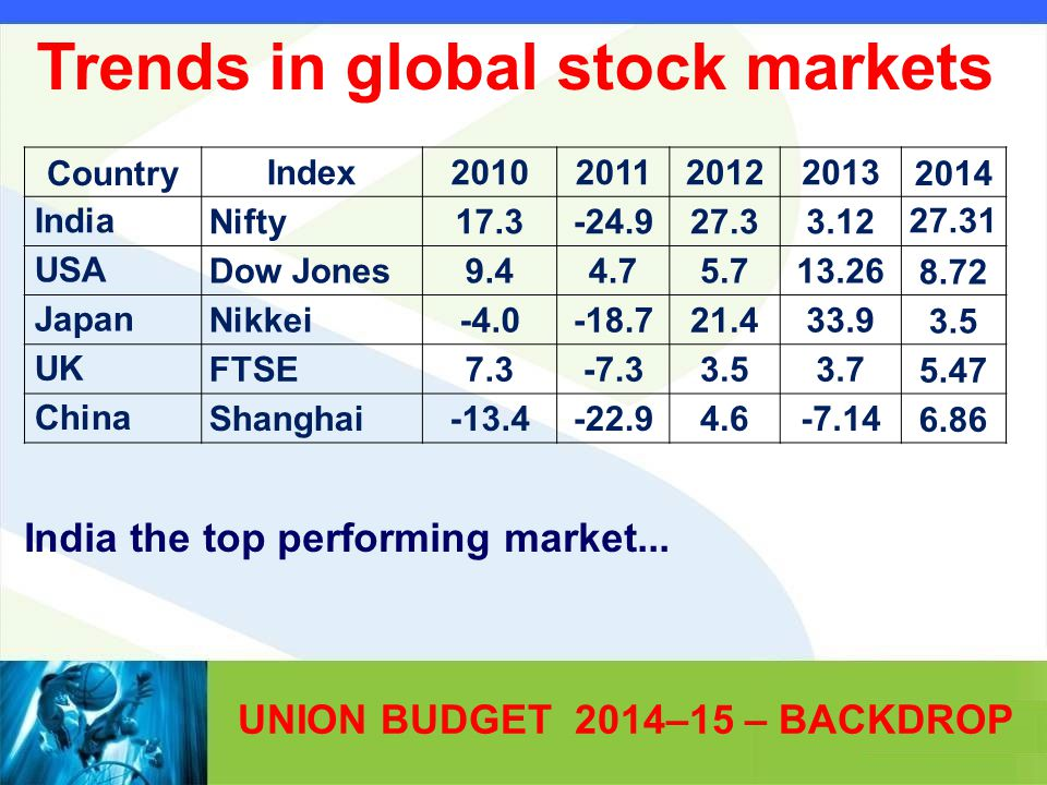 UNION BUDGET 2014–15 – BACKDROP India the top performing market...