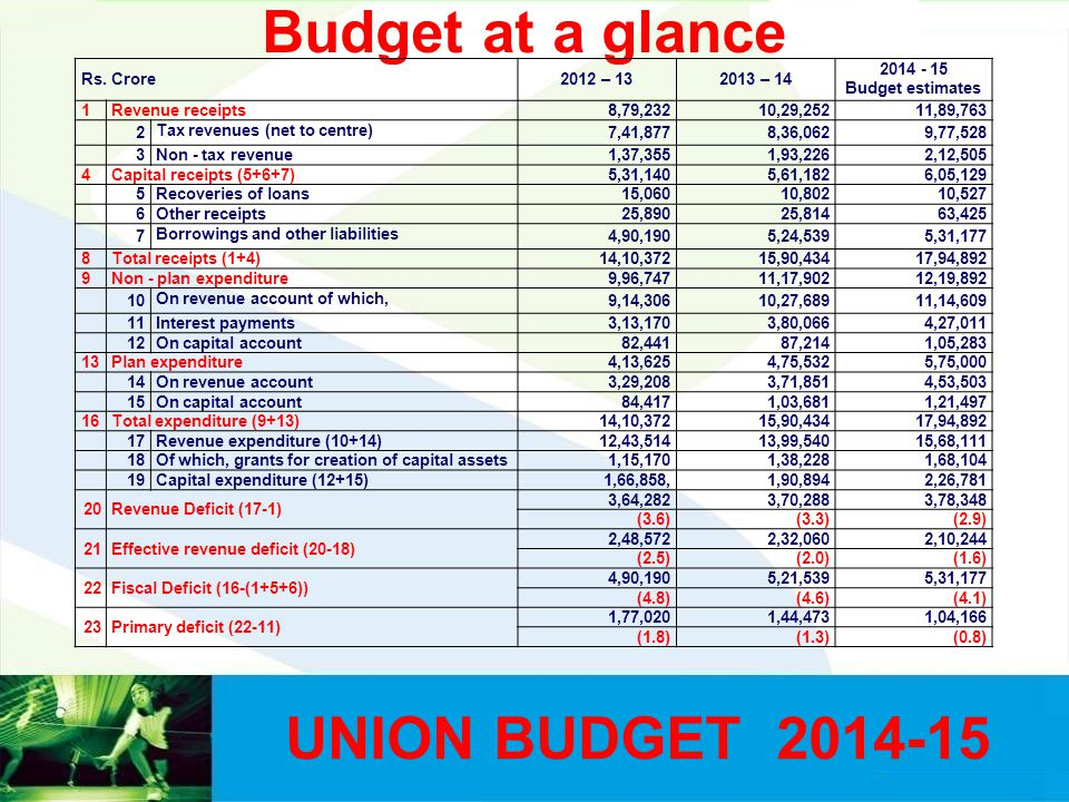 Budget at a glance Rs. Crore2012 – 132013 – 14 2014 - 15 Budget estimates 1Revenue receipts 8,79,23210,29,25211,89,763 2 Tax revenues (net to centre)