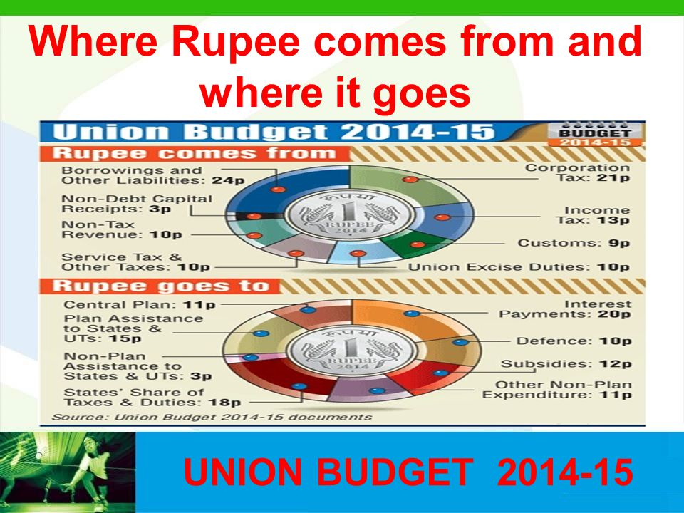 Where Rupee comes from and where it goes UNION BUDGET 2014-15