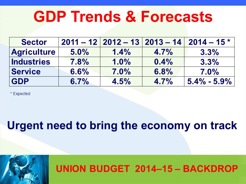 UNION BUDGET 2014–15 – BACKDROP Sector2011 – 122012 – 132013 – 142014 – 15 * Agriculture5.0%1.4%4.7%3.3% Industries7.8%1.0%0.4%3.3% Service6.6%7.0%6.8