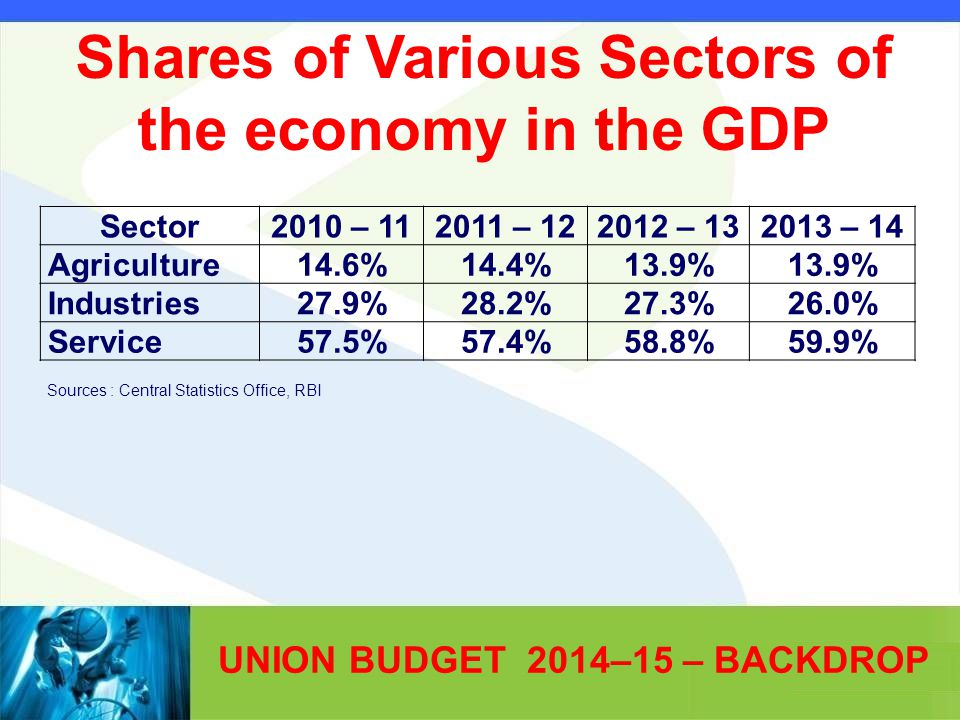 UNION BUDGET 2014–15 – BACKDROP Sector2010 – 112011 – 122012 – 132013 – 14 Agriculture14.6%14.4%13.9% Industries27.9%28.2%27.3%26.0% Service57.5%57.4%58.8%59.9% Sources : Central Statistics Office, RBI Shares of Various Sectors of the economy in the GDP