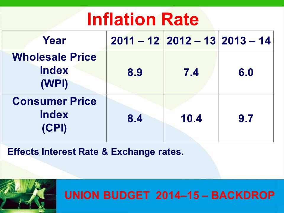 UNION BUDGET 2014–15 – BACKDROP Year2011 – 122012 – 132013 – 14 Wholesale Price Index (WPI) 8.97.46.0 Consumer Price Index (CPI) 8.410.49.7 Effects In