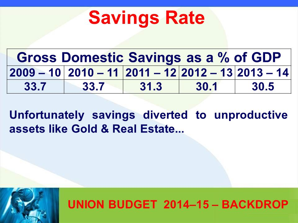 UNION BUDGET 2014–15 – BACKDROP Gross Domestic Savings as a % of GDP 2009 – 102010 – 112011 – 122012 – 132013 – 14 33.7 31.330.130.5 Unfortunately savings diverted to unproductive assets like Gold & Real Estate...