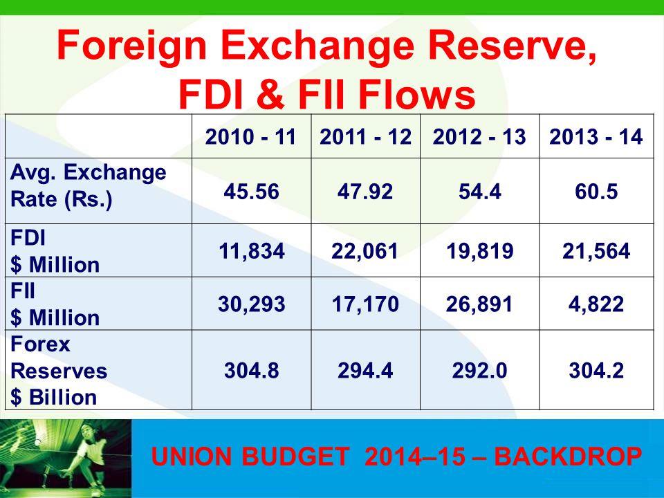 UNION BUDGET 2014–15 – BACKDROP 2010 - 112011 - 122012 - 132013 - 14 Avg. Exchange Rate (Rs.) 45.5647.9254.460.5 FDI $ Million 11,83422,06119,81921,56