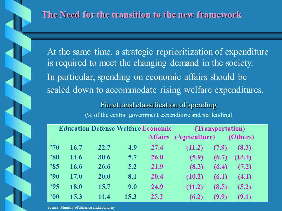 At the same time, a strategic reprioritization of expenditure is required to meet the changing demand in the society.