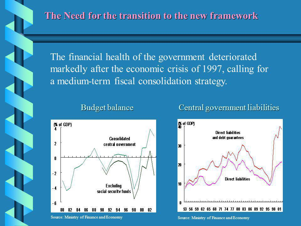 The financial health of the government deteriorated markedly after the economic crisis of 1997, calling for a medium-term fiscal consolidation strategy.