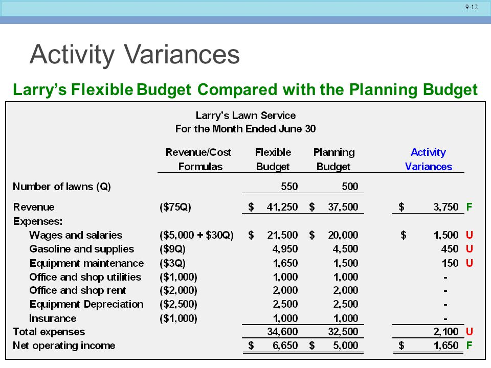 9-12 Activity Variances Larry's Flexible Budget Compared with the Planning Budget