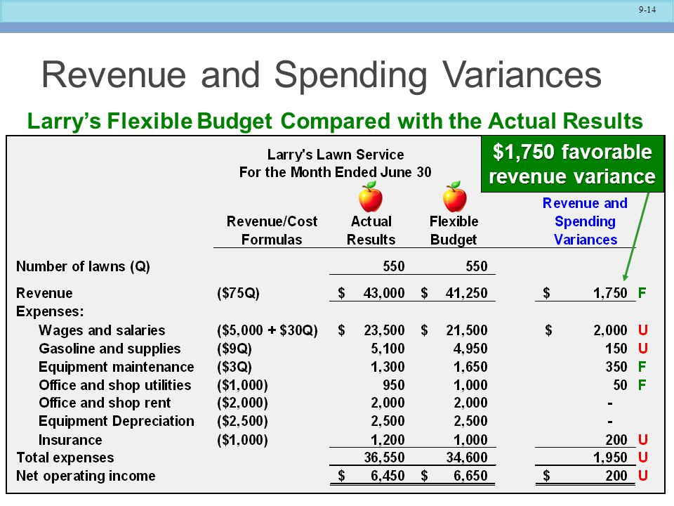 9-14 Revenue and Spending Variances Larry's Flexible Budget Compared with the Actual Results $1,750 favorable revenue variance